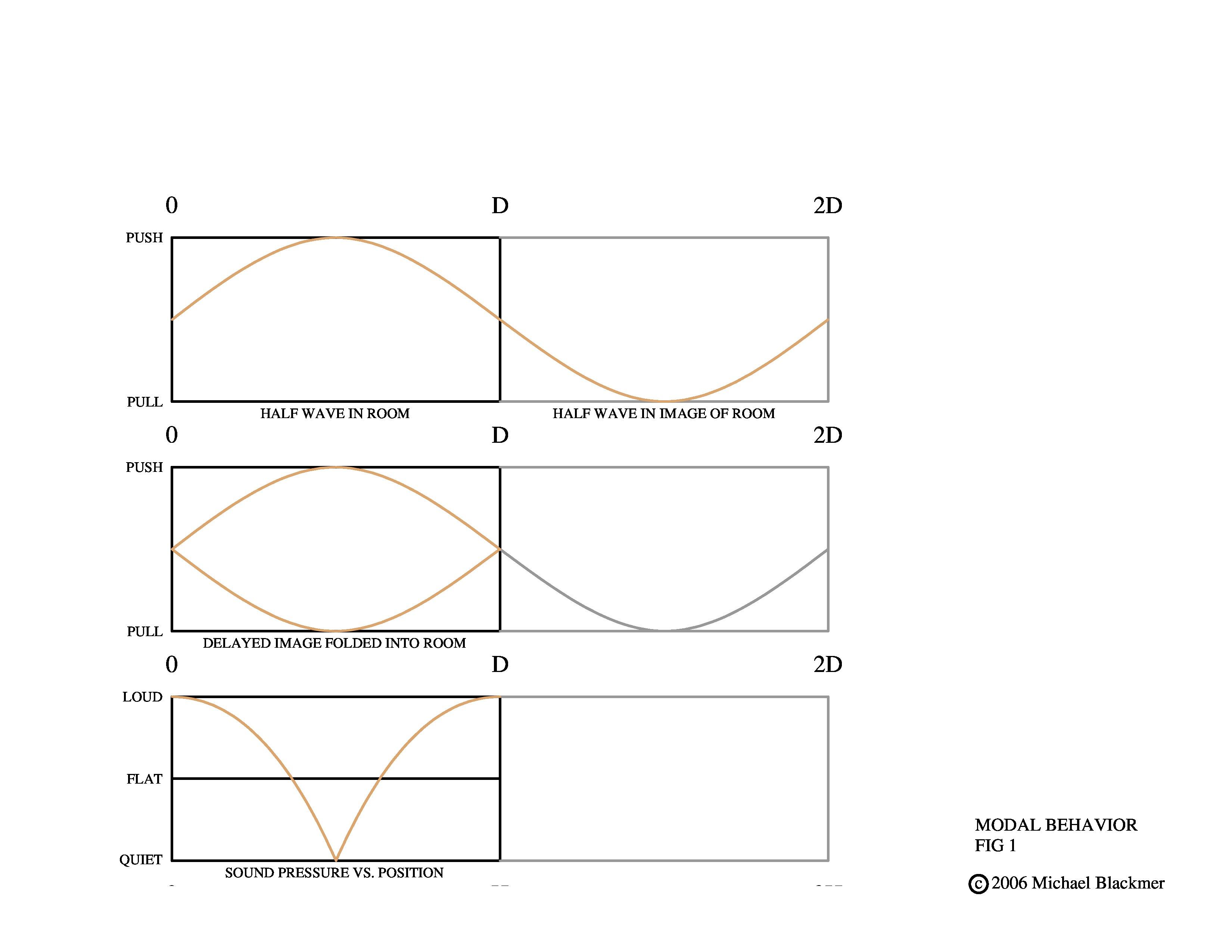 master-modal-behavior-demo-3-for-pad-fig-1-2-page-0