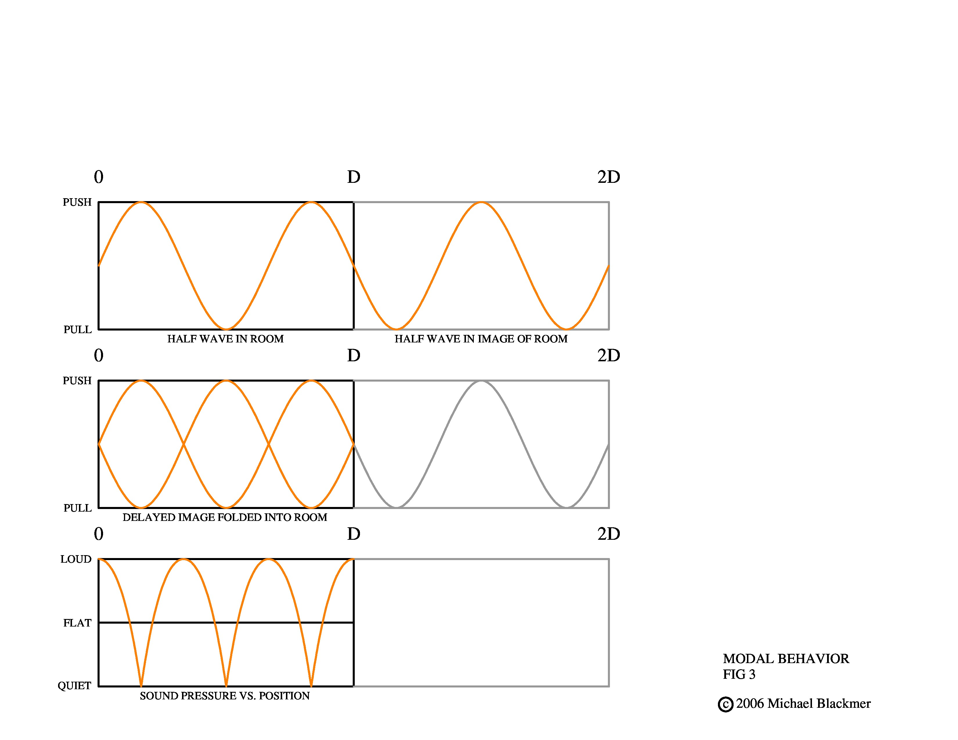 master-modal-behavior-demo-3-for-pad-fig-3-2-page-0