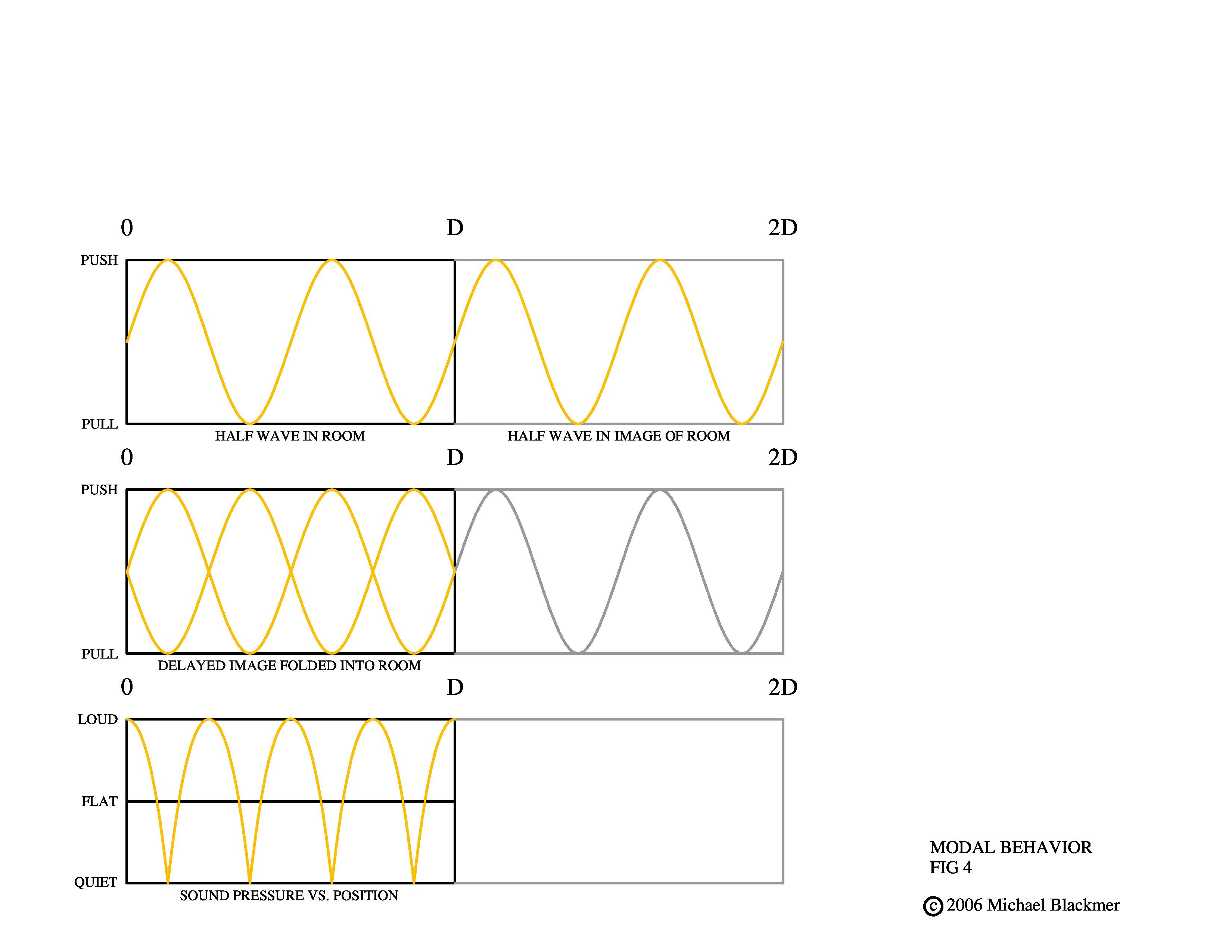 master-modal-behavior-demo-3-for-pad-fig-4-2-page-0