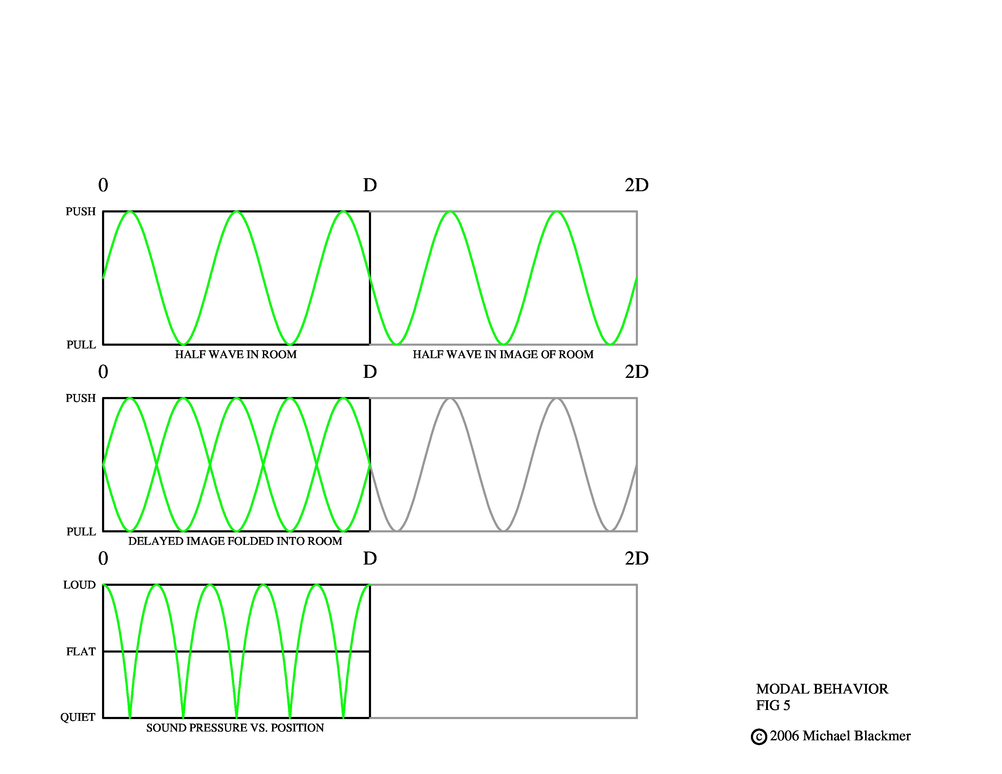 master-modal-behavior-demo-3-for-pad-fig-5-2-page-0